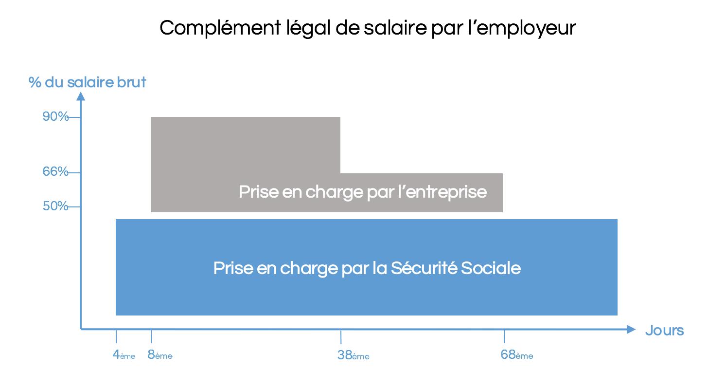 complement salaire employeur 1