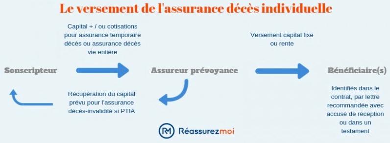assurance deces