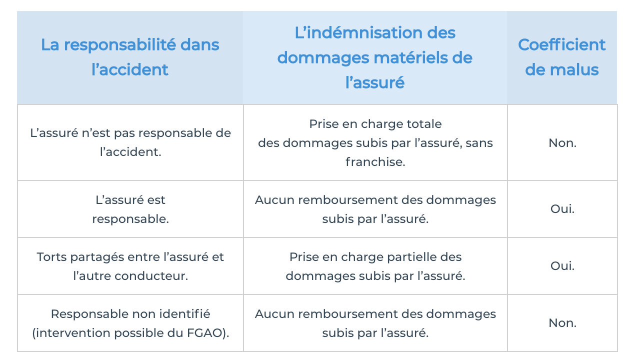 indemnisation assurance auto pro
