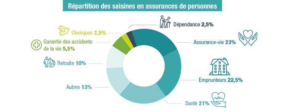 chiffres médiation assurance