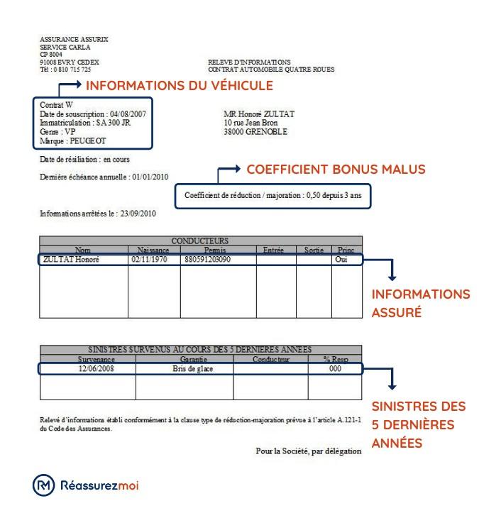 releve information assurance auto