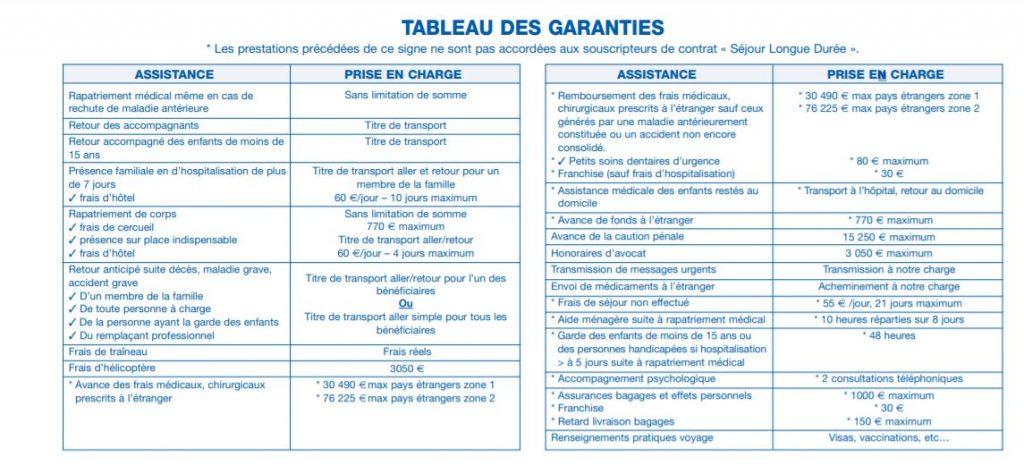 tableau des garanties assurance voyage gmf